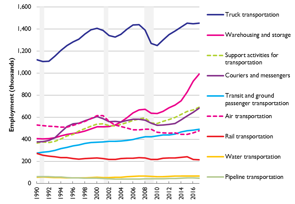 Graph of Employment in the Transportation and Warehousing Sector by Subsector, 1990–2017