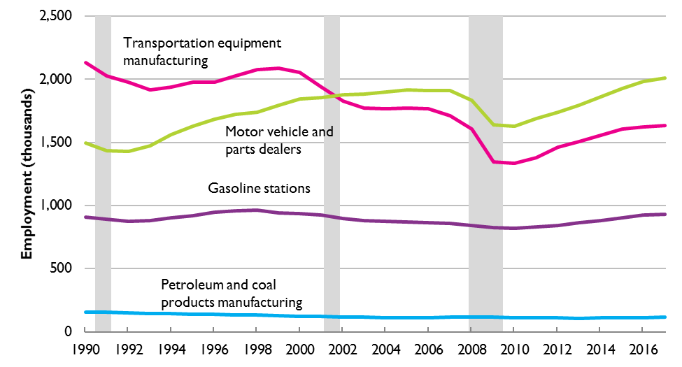 Graph of  Employment in Selected Transportation-Related Industries, 1990–2017