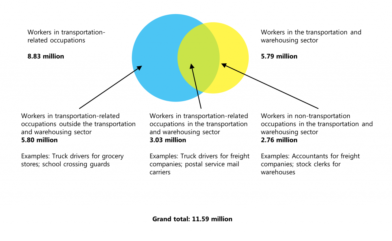 Circle Graph of  Relationship Between the Transportation Circle Graph of Warehousing Sector and Transportation-Related Occupations, May 2017