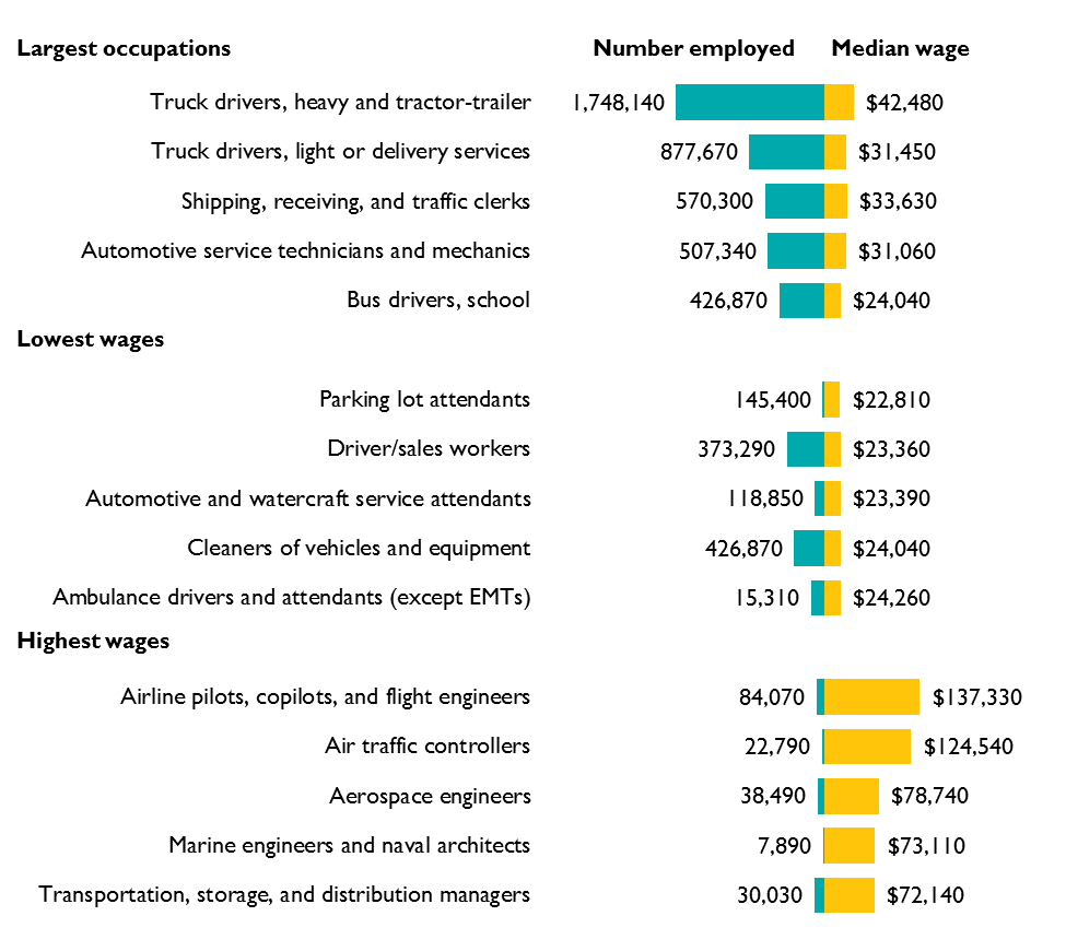 Bar Graph of Employment and Wages for Select Transportation Occupations, 2017