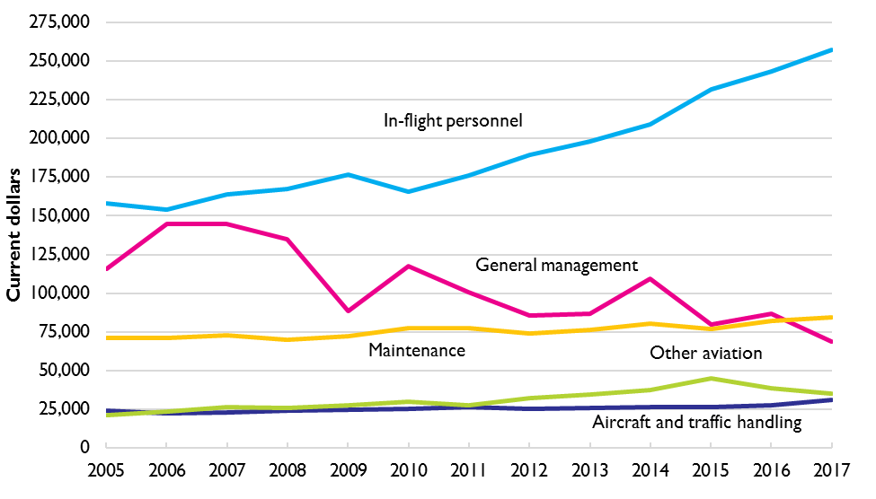 Graph of Average Annual Salary by Aviation Occupation, 2005–2017 (thousands of 2017 dollars)